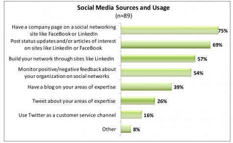 socialmediaandbusiness
