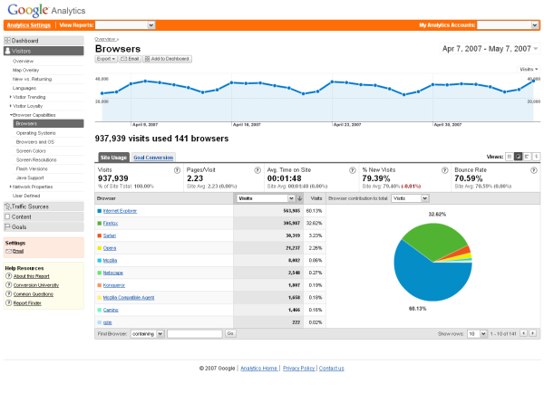 internet marketing statistics